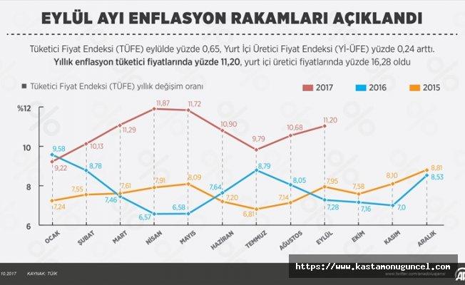 İşte Eylül ayı enflasyon rakamları