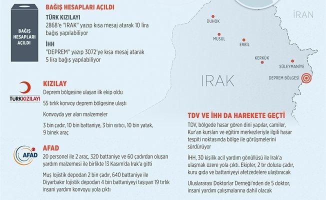 Irak-İran sınırındaki depremin yaralarını Türkiye sarıyor